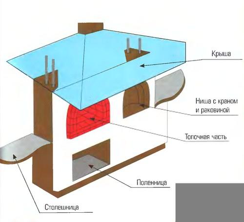 Примерная схема барбекю.