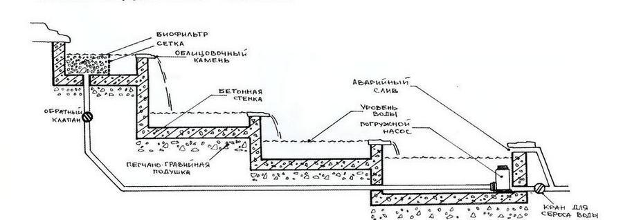 В связи с тем, что такие приборы очистительной техники...  Схема строительства ручья.  8. В заборной чаше следует...